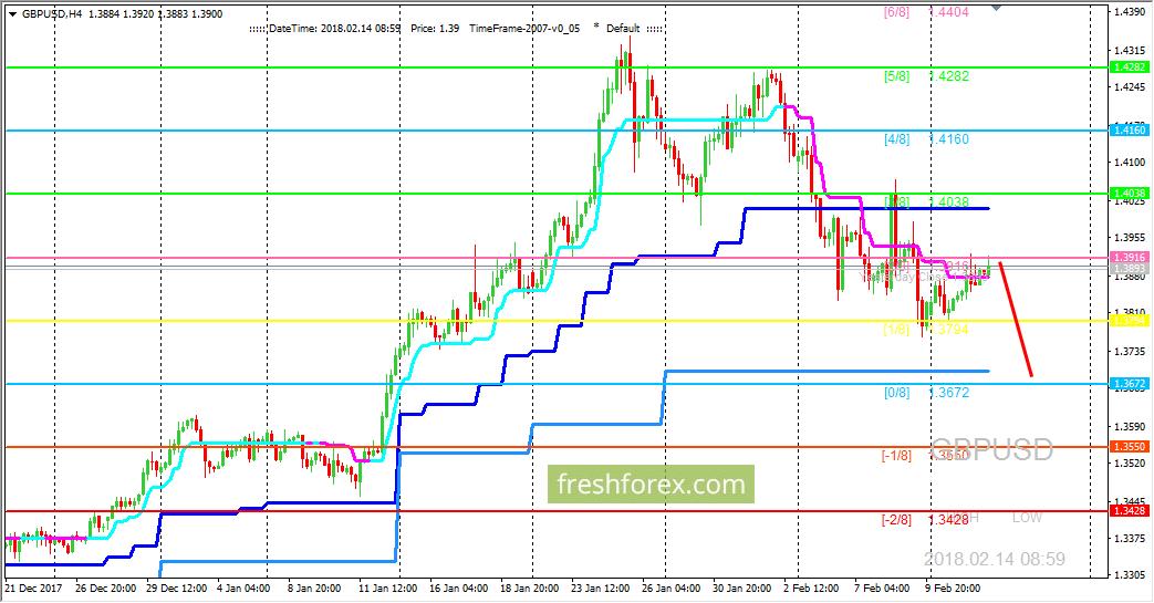 GBP/USD: пара не может пробить сопротивление на уровне (2/8)