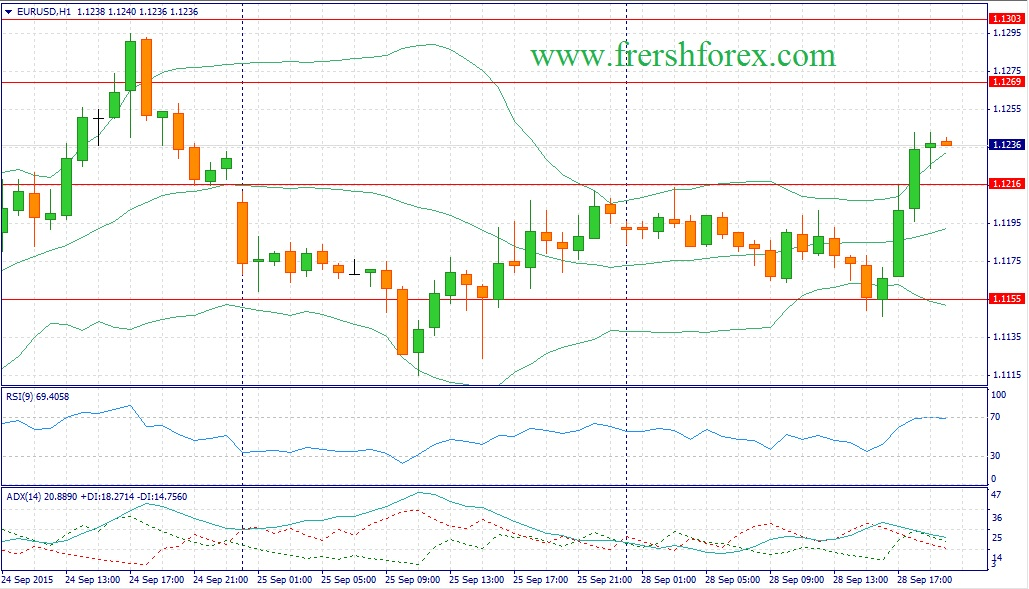 Forex recommendations for the euro dollar (EURUSD)