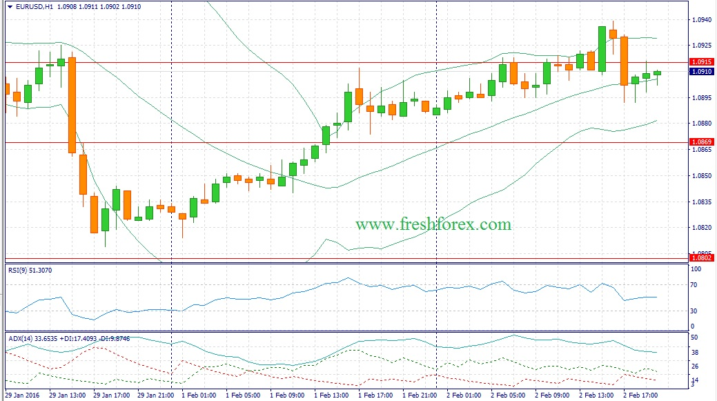 Recommendations for the euro dollar today