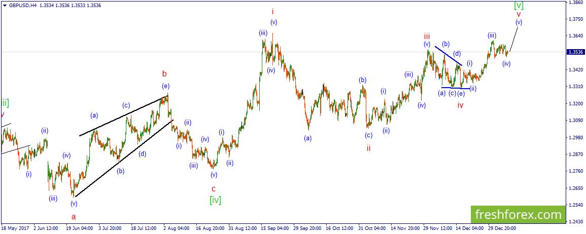 GBP/USD. Возможен рост  в рамках развития волны (v).