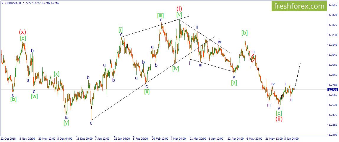 GBP/USD. Цена смотрит вверх.