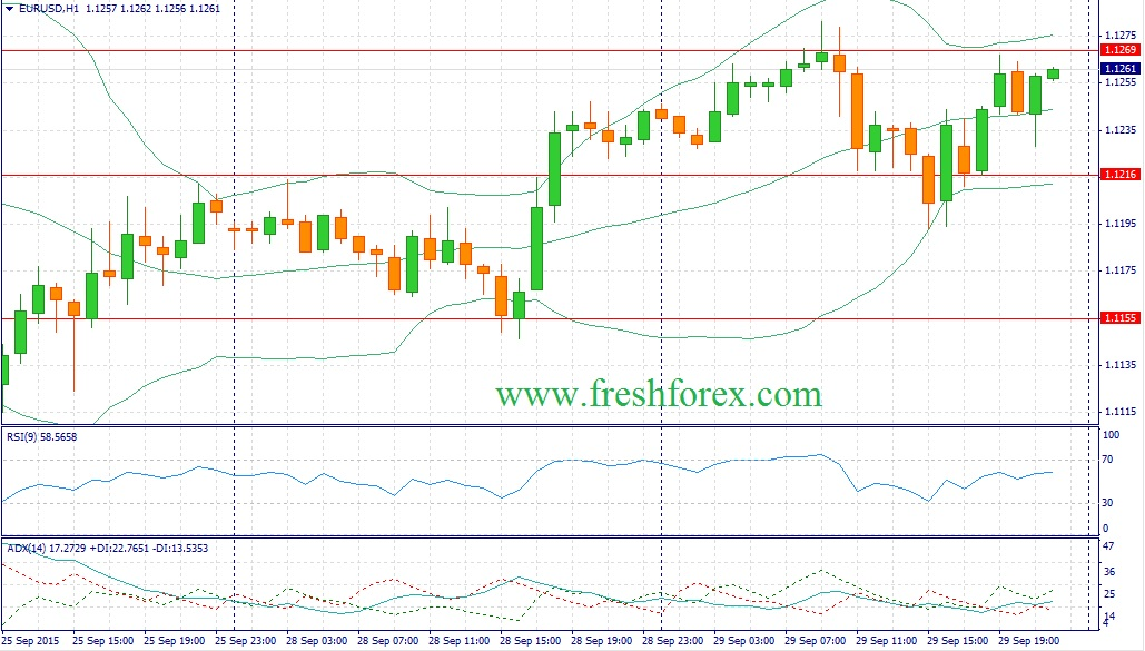 Forex. Trading recommendations for the euro dollar (EUROUSD)