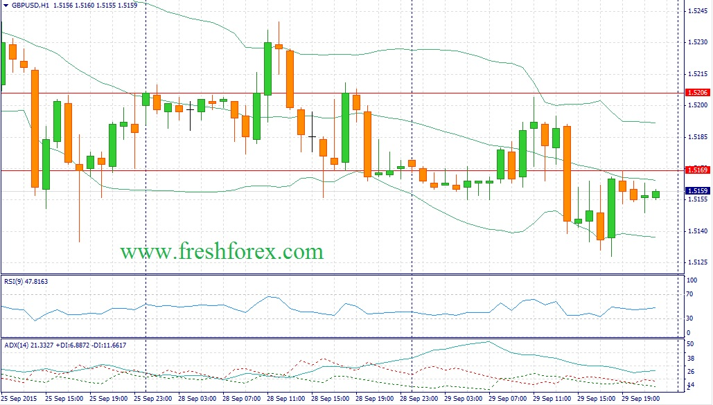 Forex. Trading recommendations for the pair Pound Dollar (GBPUSD)