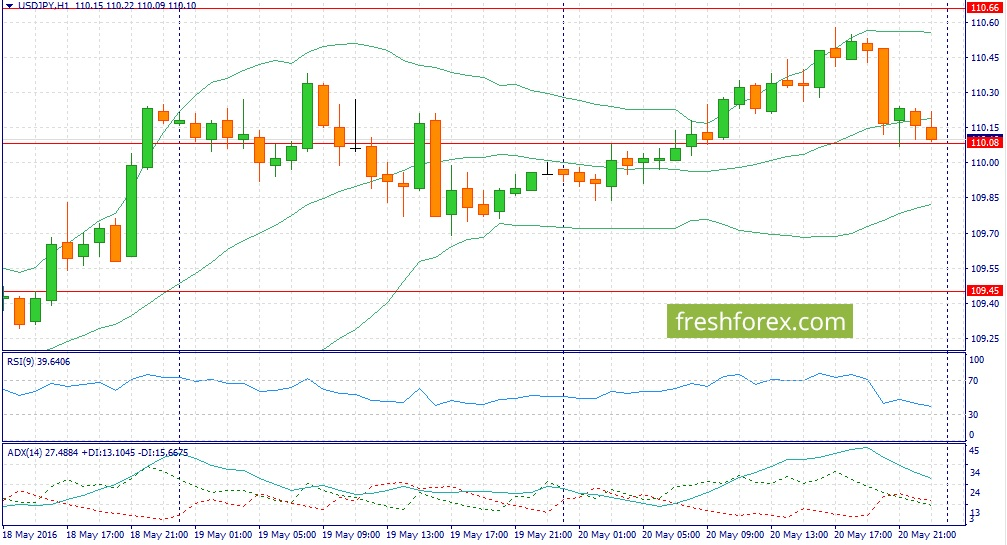 Dollar Yen trading recommendations for today