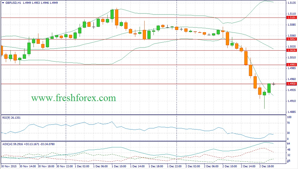 Recommendations traders on the pair GBP / USD