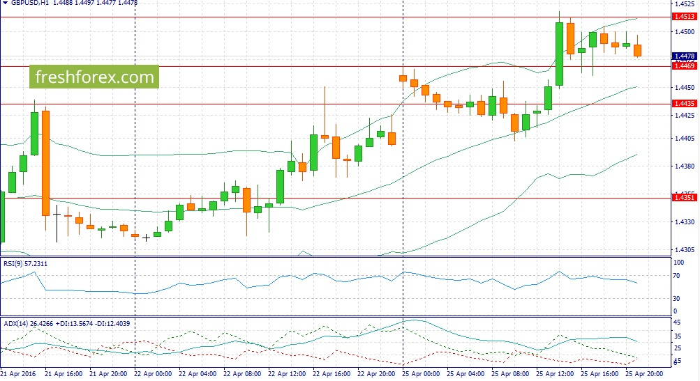 Trading recommendations for GBP / USD today