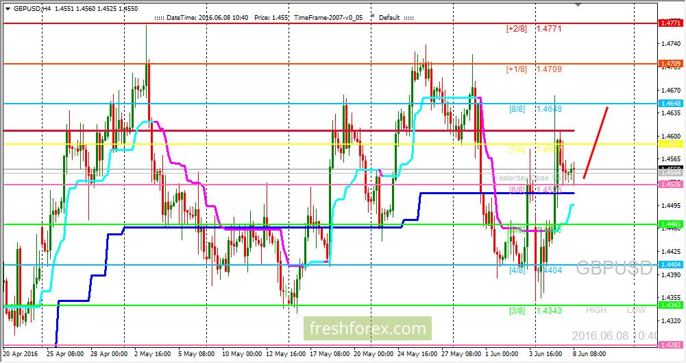 GBP/USD: buyers keep the price