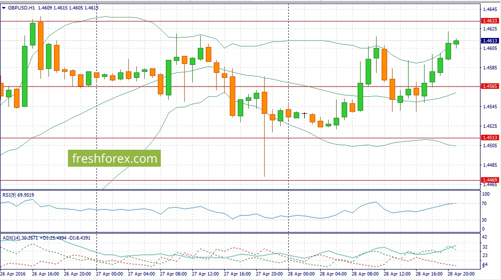 Forex recommendations on GBPUSD