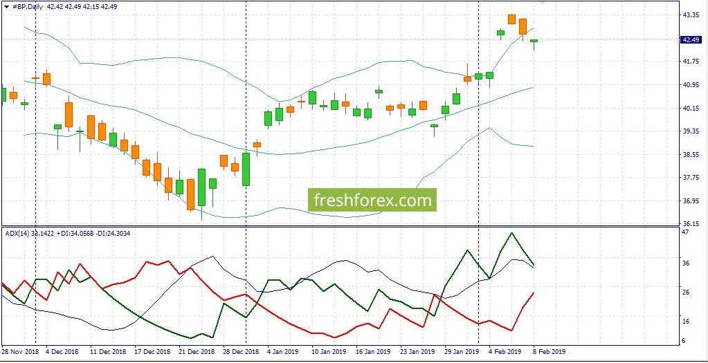 Интересные тренды по #BP, # WaltDisney, #BRENT