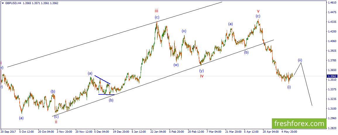 GBP/USD. Покупательский потенциал сохраняется.
