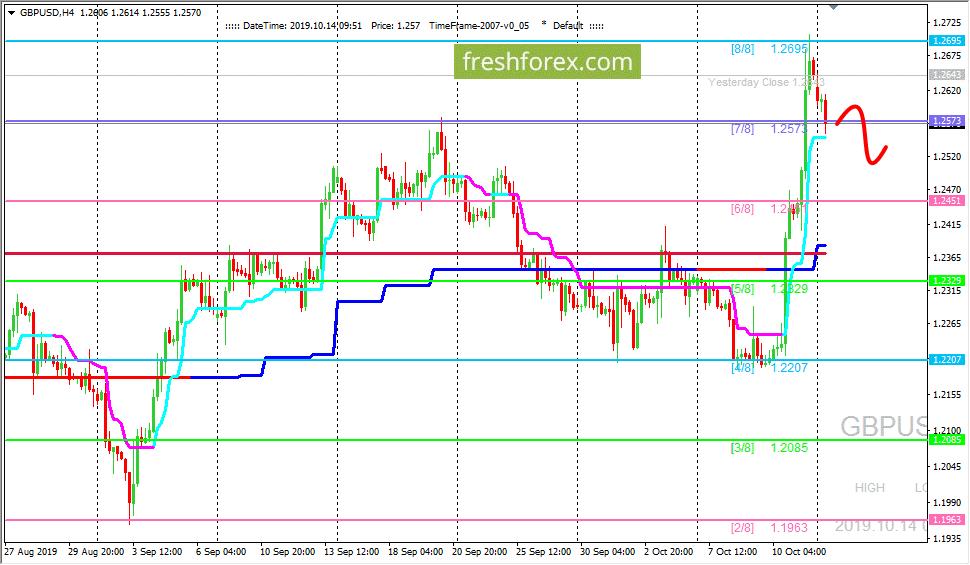 GBP/USD: развивается коррекционное движение