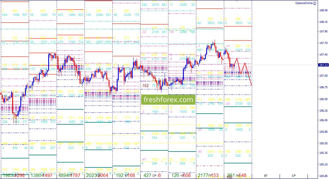 USD/JPY: Ожидание падения!