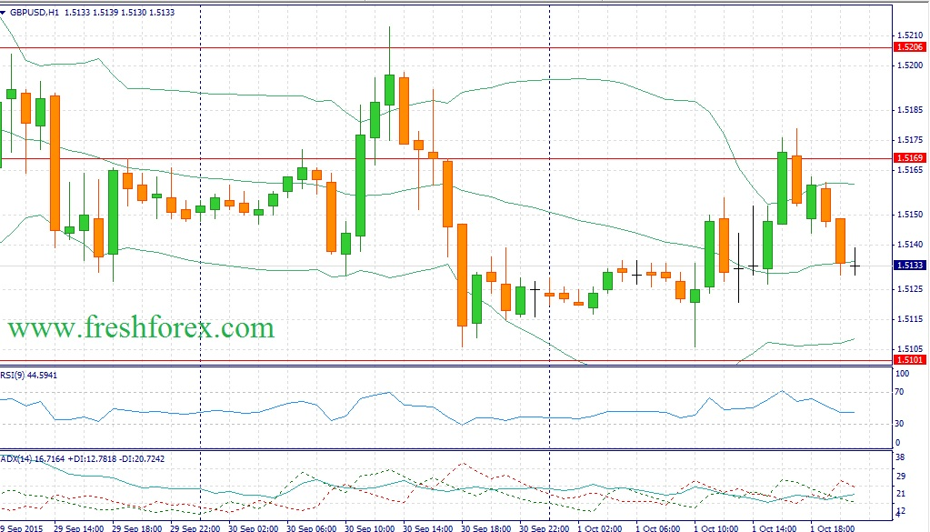 Forex recommendations on the pair Pound Dollar (GBPUSD)