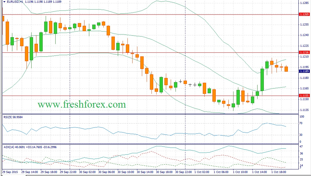 Forex recommendations for the euro dollar (EUROUSD)