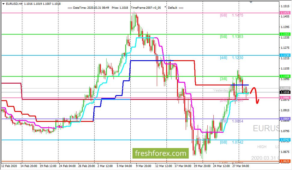 EUR/USD: валютная пара вновь находится под давлением