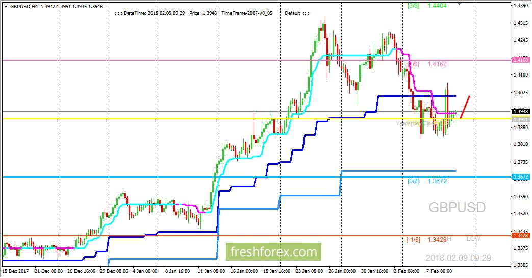 GBP/USD: есть возможность для коррекции