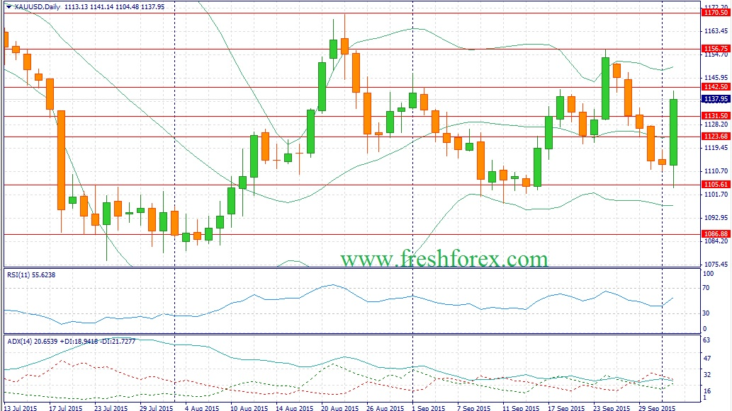 Fores recommendations on gold for a week