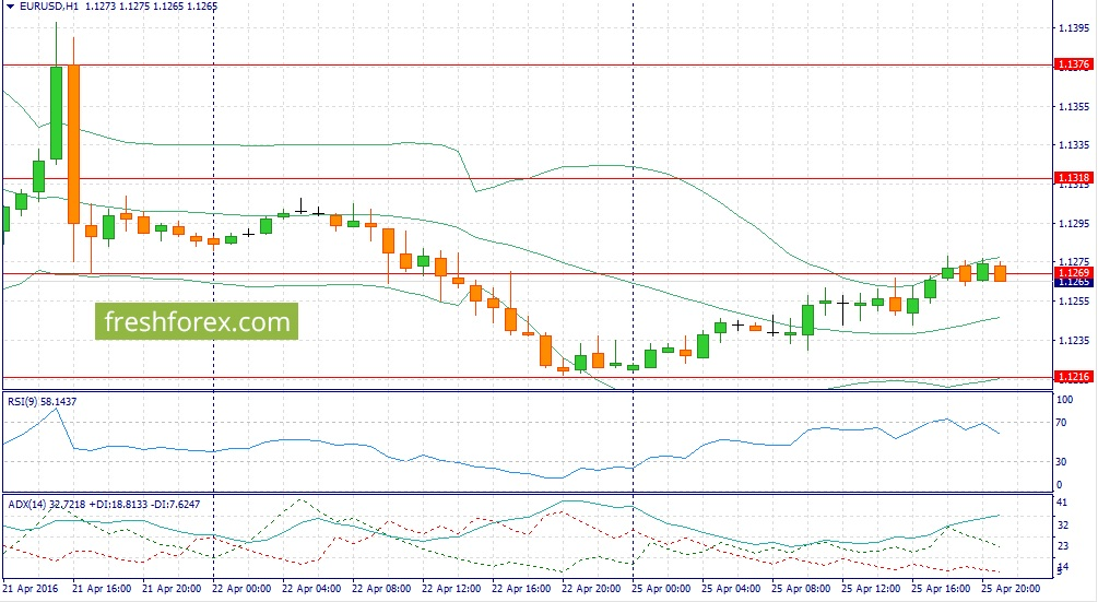Trading recommendations for the EUR / USD today