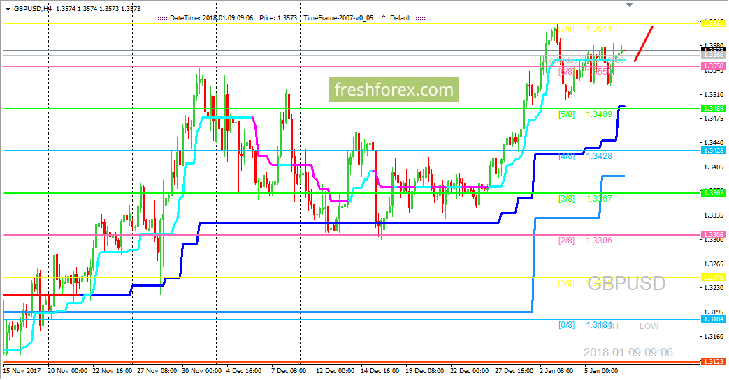 GBP/USD: ожидаем ретеста уровня (7/8)