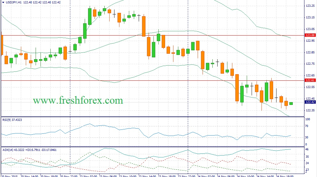 Тренд по GBP/USD не завершен