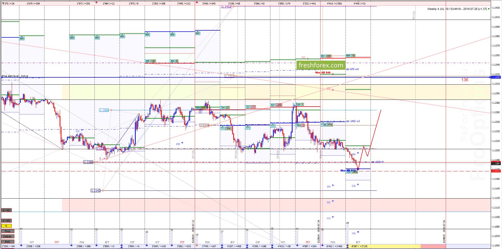 EUR/USD: Важный уровень!