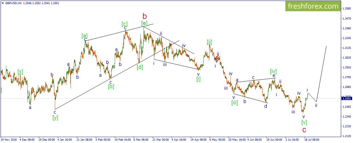 GBP/USD. Фунт в страхе пытается подняться как можно выше.