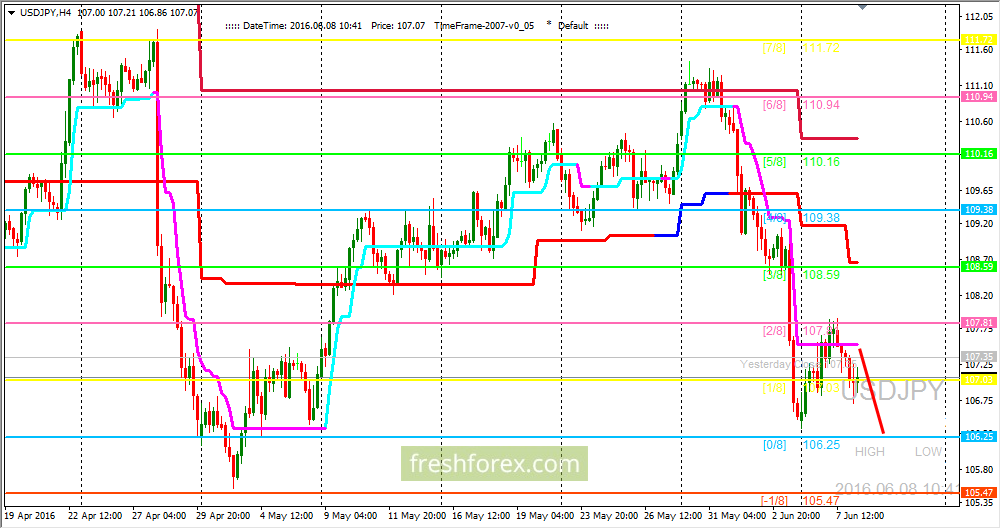 USD/JPY: wait for the price at the level (0/8)