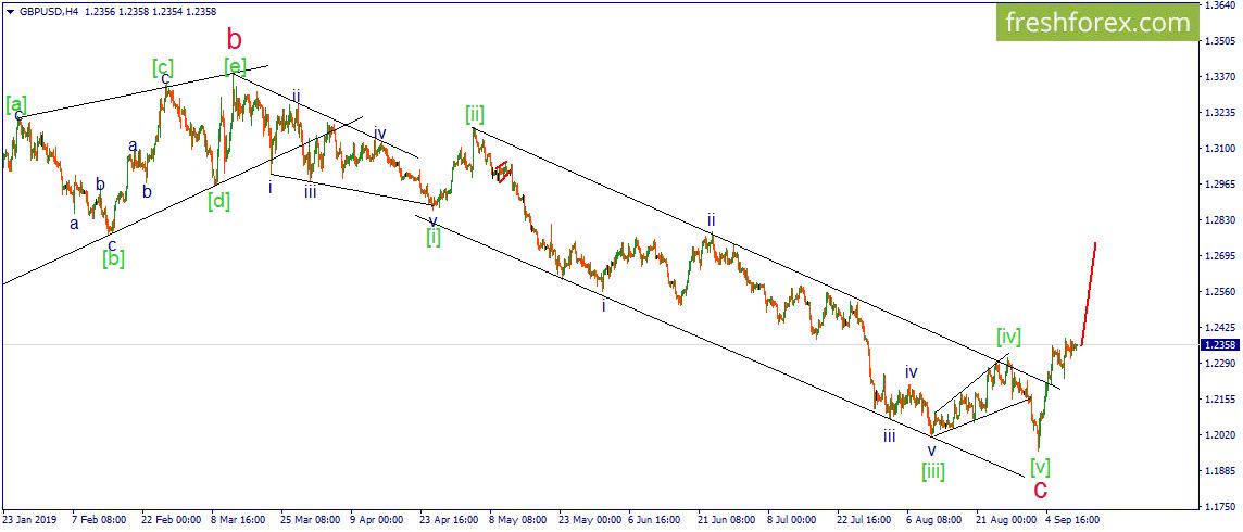 GBP/USD. Фунт готовится к дальнейшему росту.