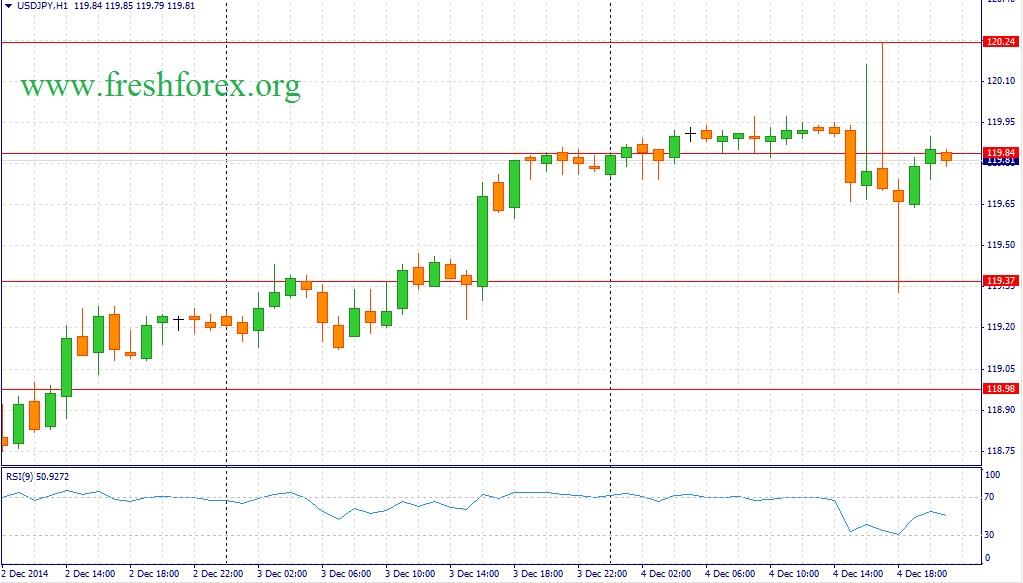 Евро иллюзий не питает