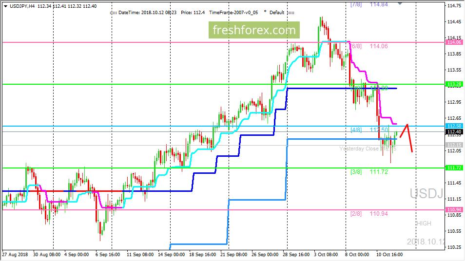 USD/JPY: валютная пара остается под давлением