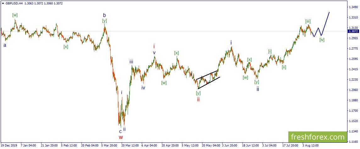 GBP/USD. Началось формирование четвертой волны восходящего импульса.