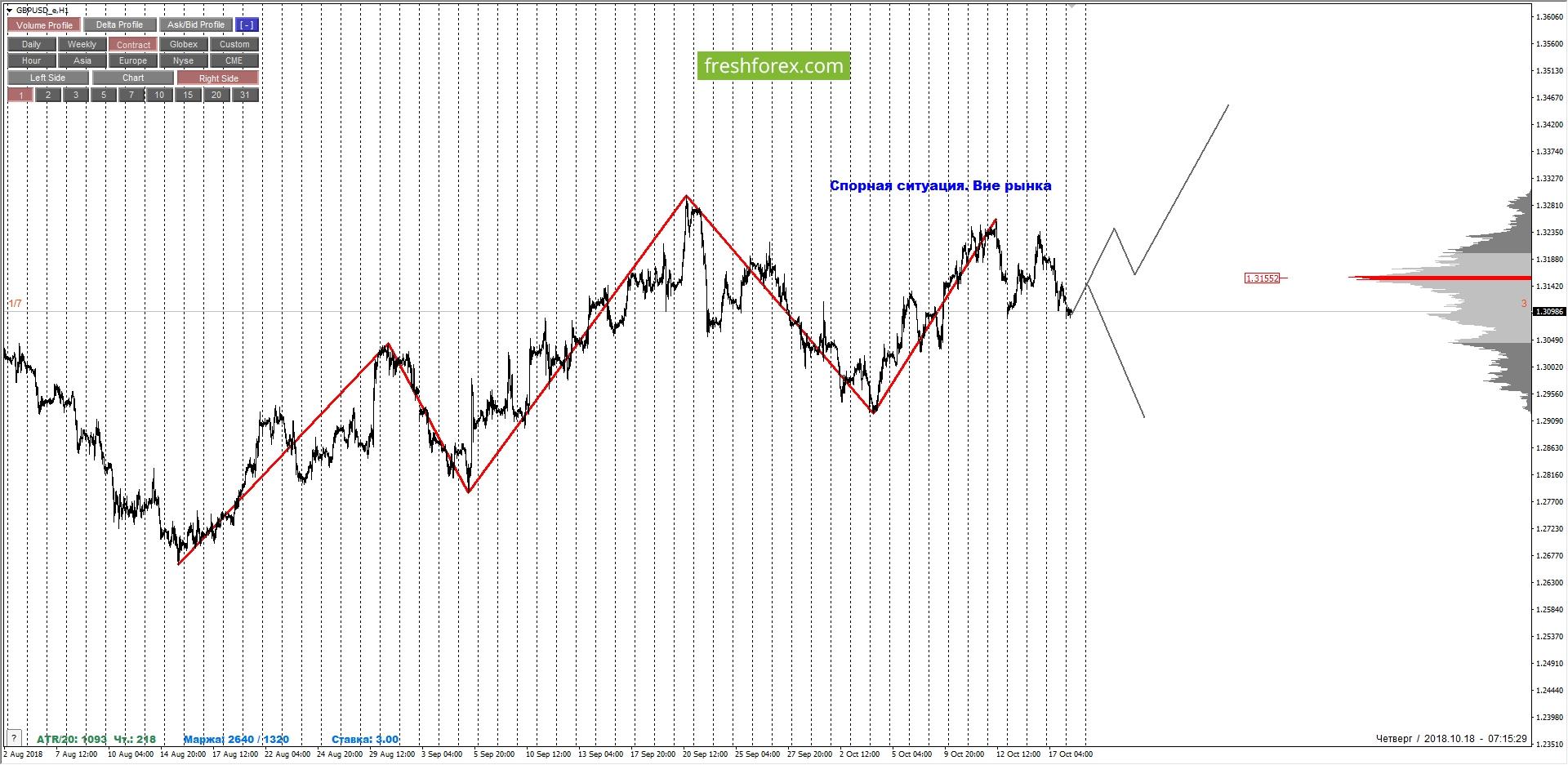 GBPUSD: смена среднесрочной тенденции и направления торговли