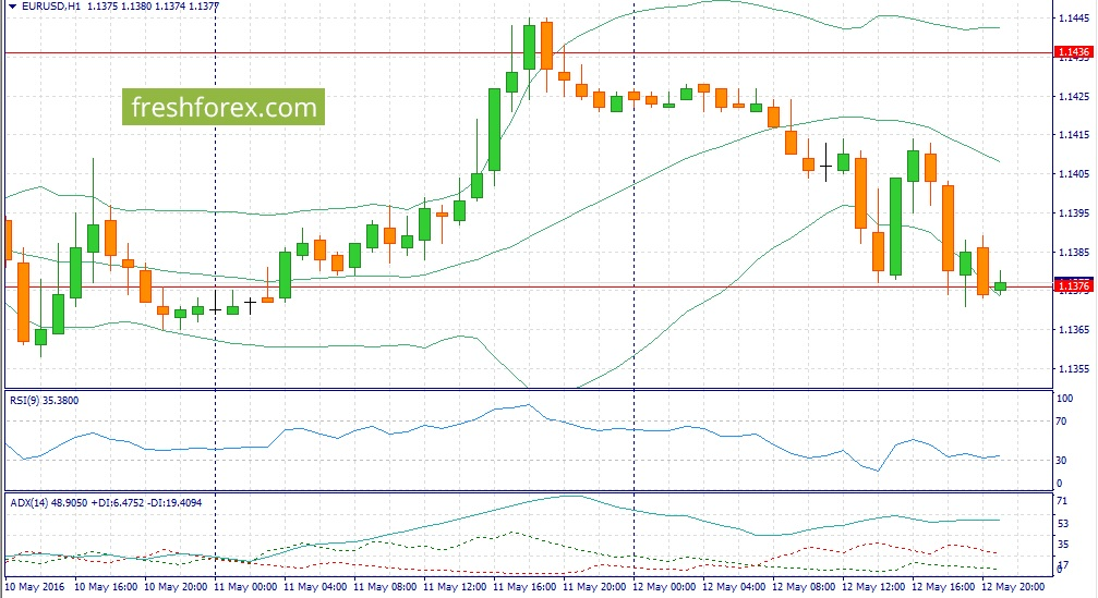 Trading recommendations for EUR / USD