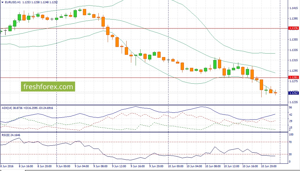 EUR / USD trading recommendations