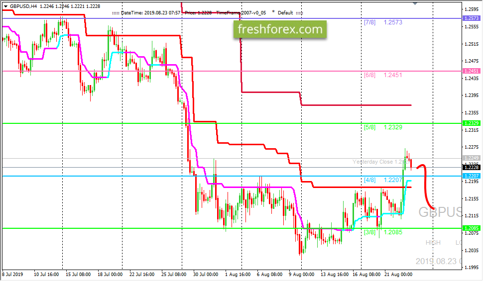 GBP/USD: ждем коррекции