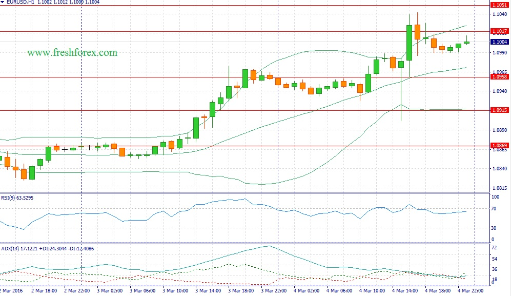 Forex trading recommendations on a pair of euro dollar