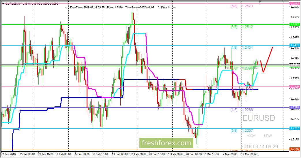 EUR/USD: ждем цену на уровне (4/8)