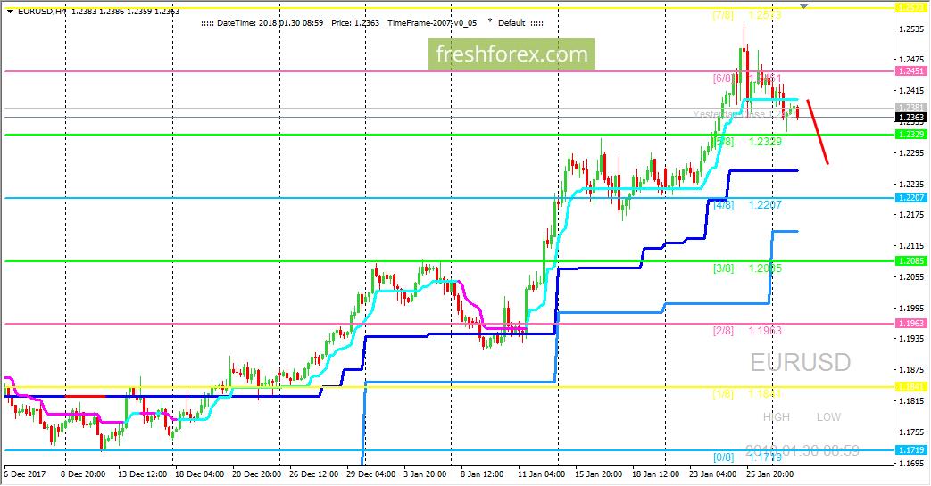EUR/USD: ждем продолжения коррекционной волны