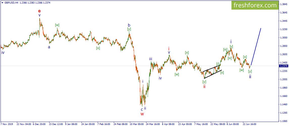 GBP/USD. Начало развития iii волны восходящего импульса.