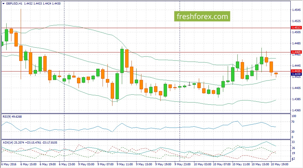 Forex Trading recommendations for GBP / USD