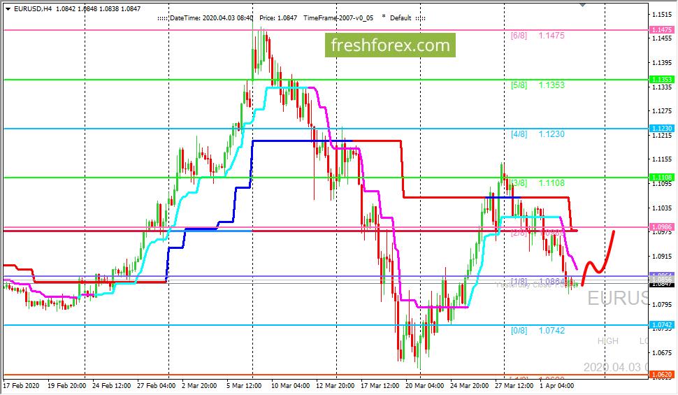 EUR/USD: ждем цену на уровне (2/8)