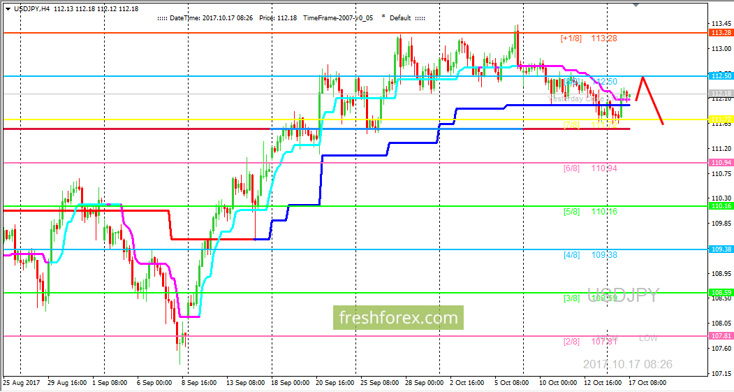 USD/JPY: ждем цену на уровне (8/8)