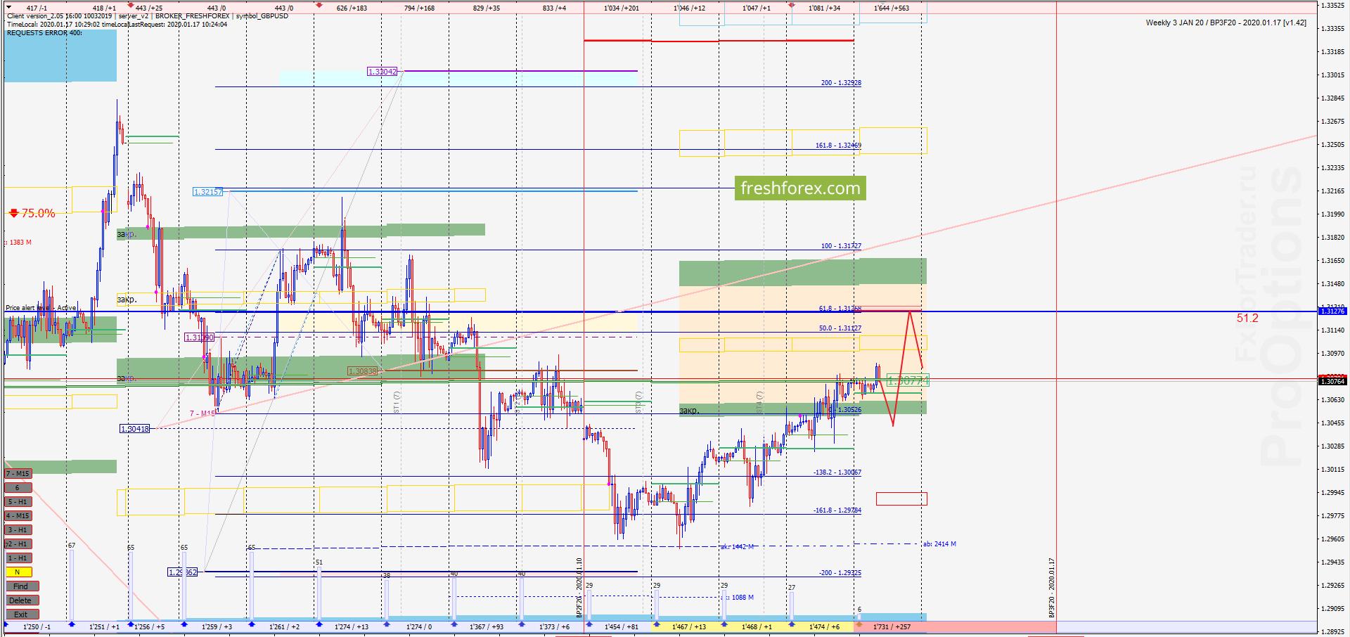GBP/USD: Импульс развивается!
