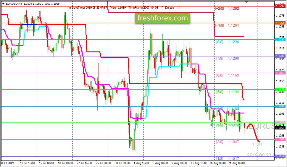 EUR/USD: движение вниз остается приоритетным