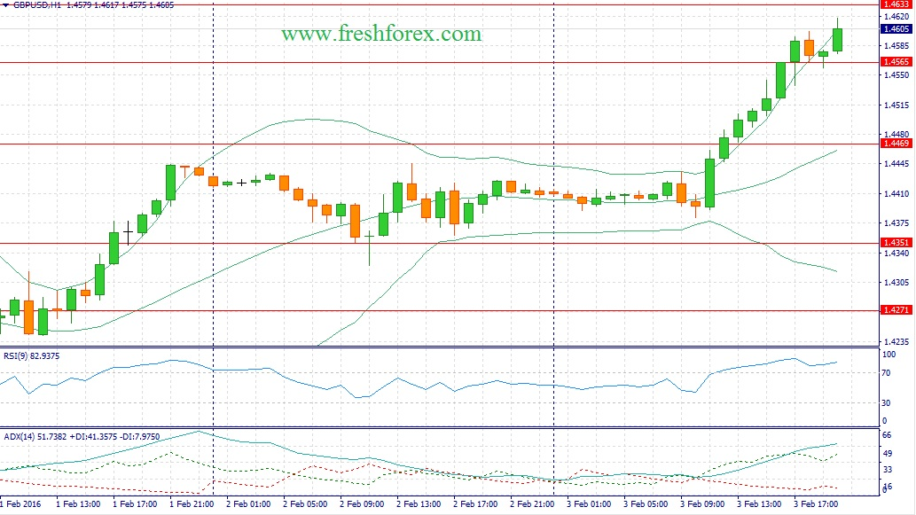Recommendations for the pound dollar pair for today