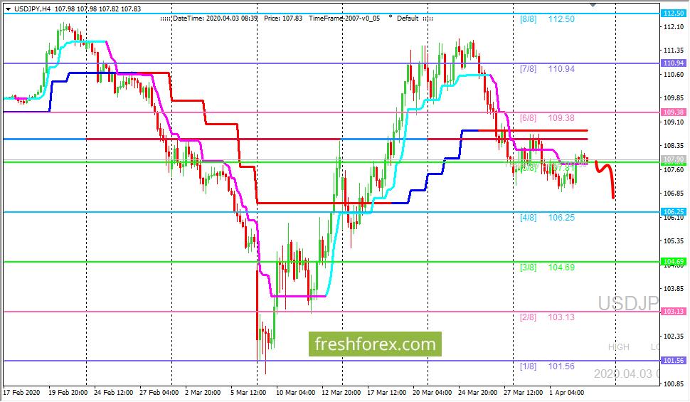 USD/JPY: ждем цену на уровне (4/8)