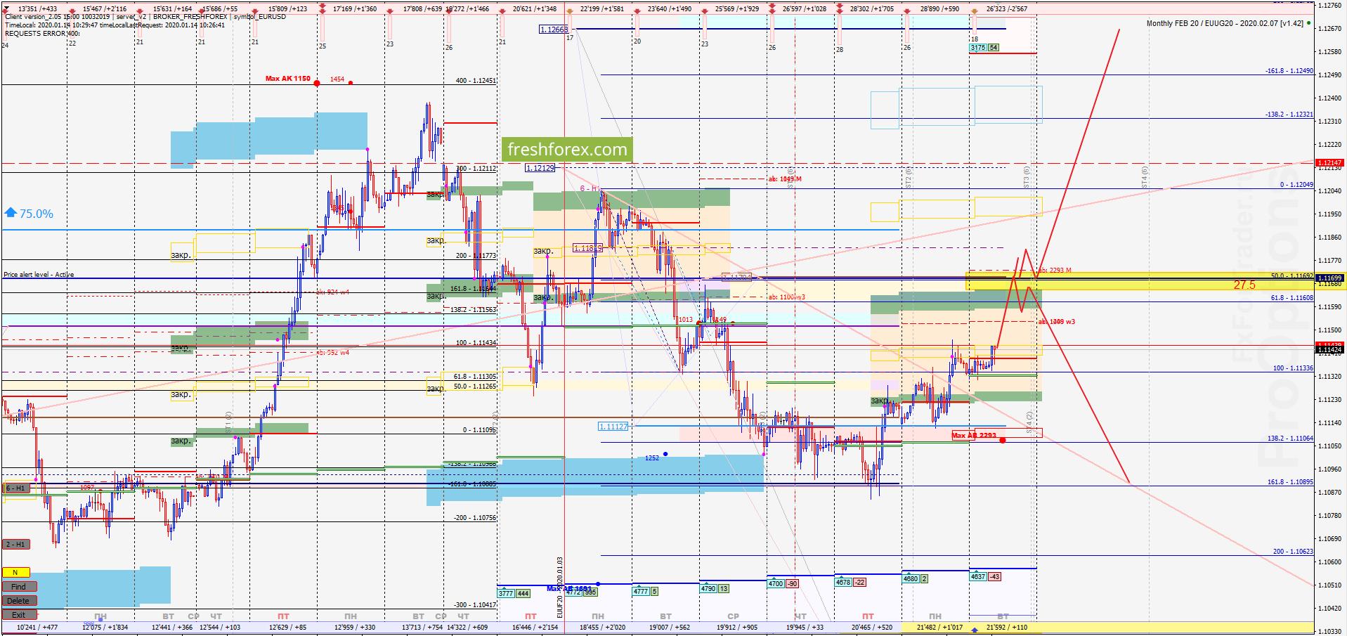 EUR/USD: Завершающий импульс!