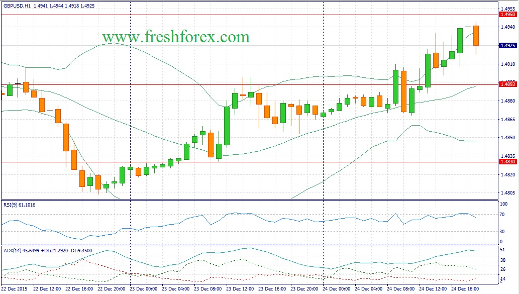 Recommendations for the pair GBP / USD