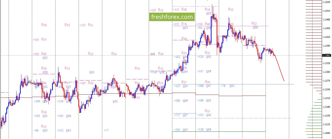 EUR/USD: Продолжаем снижаться!