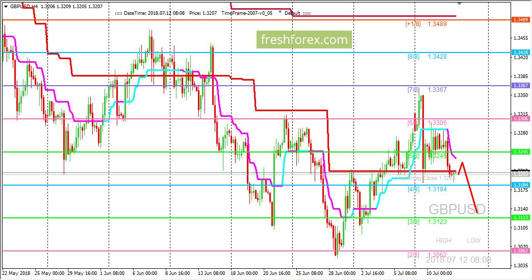 GBP/USD: давление на уровень (4/8) усиливается